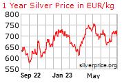 Otkup srebra cijena