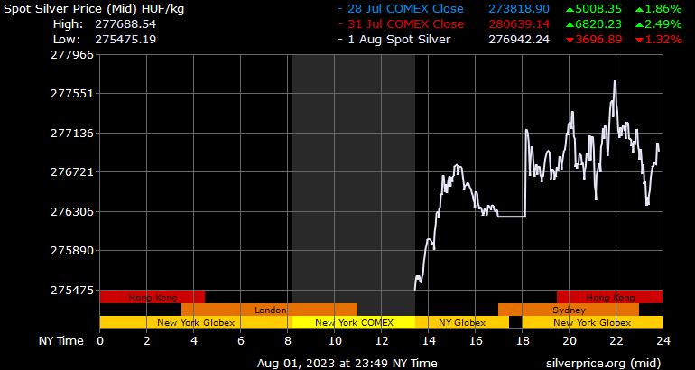 Aktuális arany árfolyam EUR/kg-ban