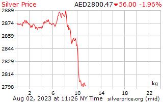 1 hari perak harga per Kilogram di Dirham Uni Emirat Arab