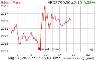 1 天銀價格每公斤在阿拉伯聯合大公國迪拉姆