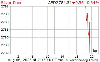 يوم 1 الفضة سعر الكيلوغرام الواحد بالدرهم الإماراتي