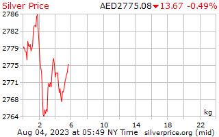 1 日シルバー アラブ首長国連邦ディルハムで 1 キロ当たり価格