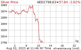 Precio por kilogramo en Emiratos Árabes Unidos Dirham de plata de 1 día