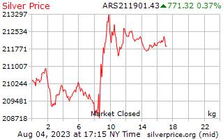 ราคาต่อกิโลกรัมใน Pesos ติเนียนเงิน 1 วัน