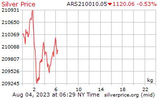 يوم 1 الفضة سعر الكيلوجرام بالبيزو الأرجنتيني