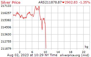 1 Day Silver Price per Kilogram in Argentinian Pesos