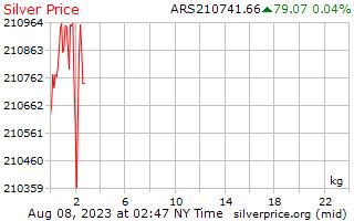 1 jour d'argent Prix kilo en Pesos argentins