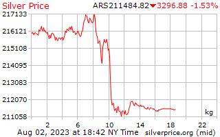 1 hari perak harga per Kilogram dalam Peso Argentina