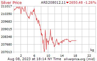 1 ngày bạc giá kg trong Argentine Peso