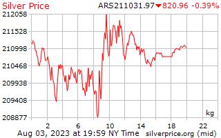 1 dag zilveren prijs per Kilogram in Argentijnse peso
