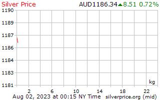 1 天銀價格每公斤在澳元