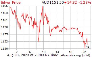 1 天银价格每公斤在澳元