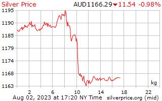 1 hari Perak harga sekilogram dalam dolar Australia