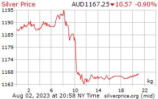 1 день серебро Цена за килограмм в австралийских долларах