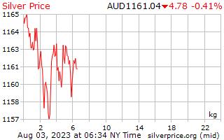 1 μέρα ασήμι τιμή ανά χιλιόγραμμο σε δολάρια Αυστραλίας