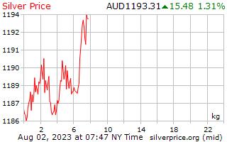 1 día de plata precio por kilo en dólares australianos