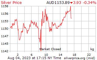 1 hari perak harga per Kilogram dalam dolar Australia