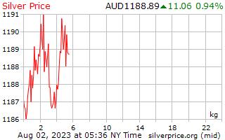 1 Day Silver Price per Kilogram in Australian Dollars