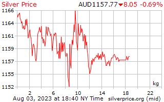 1 dag zilveren prijs per Kilogram in Australische Dollars