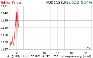 يوم 1 الفضة سعر الكيلوجرام بالدولار الأسترالي