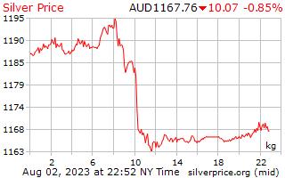 1 jour d'argent Prix kilo en Dollars australiens