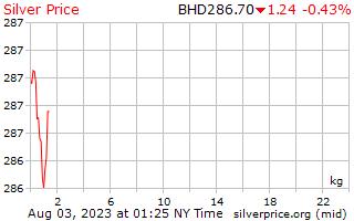 1 giorno in argento prezzo per chilogrammo in Bahrain Dinar
