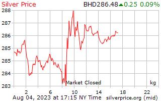 1 dia de prata preço por quilograma em Dinar do Bahrein