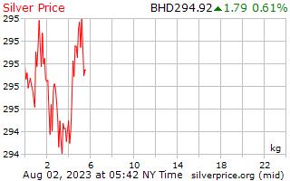 Precio por kilogramo en Bahrain Dinar de plata de 1 día