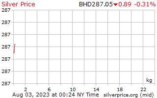 1 天银价格每公斤在巴林第纳尔