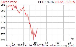 1 Day Silver Price per Kilogram in Bahrain Dinar