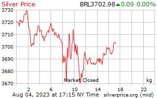 1 giorno in argento prezzo per chilogrammo in Real brasiliani