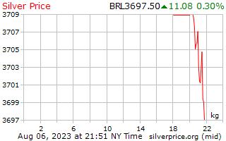 Preço por quilo em reais de prata de 1 dia