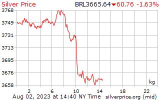 Precio por kilogramo en reales de plata de 1 día