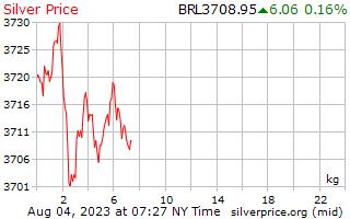1 天银价格每公斤在巴西雷亚尔