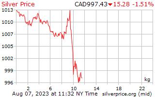 1 วันเงินราคาต่อกิโลกรัมในดอลลาร์แคนาดา