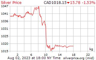 1 день серебро Цена за килограмм в канадских долларах