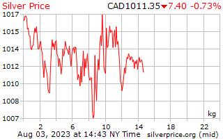 1 hari perak harga per Kilogram dalam dolar Kanada