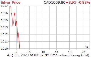 1 Day Silver Price per Kilogram in Canadian Dollars
