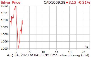 يوم 1 الفضة سعر الكيلوجرام بالدولار الكندي