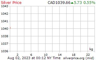 1 Tag Silber Preis pro Kilogramm in kanadischen Dollar