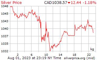 Precio por kilo en dólares canadienses de plata de 1 día