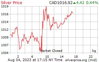 1 दिन रजत कीमत कनाडा डॉलर में किलोग्राम प्रति