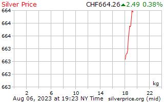 1 día de plata precio por kilogramo en francos suizos