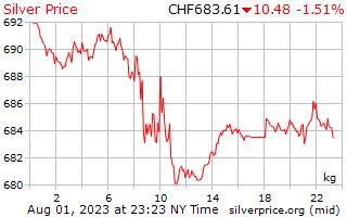 1 Day Silver Price per Kilogram in Swiss Swiss Francs