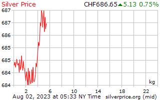 1 hari Perak harga sekilogram di Swiss Franc Switzerland