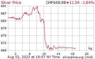 1 день серебро Цена за килограмм в швейцарских франков