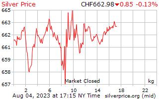1 दिन रजत कीमत प्रति किलोग्राम में स्विस स्विस फ़्रैंक