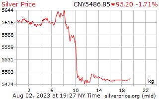 1 Day Silver Price per Kilogram in Chinese Yuan