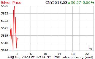 1 天银价格每公斤人民币