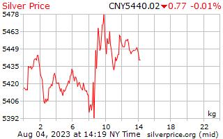 Precio por kilogramo en China Yuan de plata de 1 día